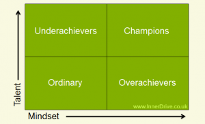 The relationship between talent and mindset - The Watson Matrix