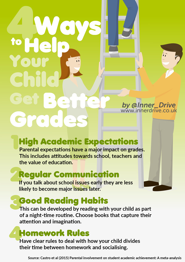 4 ways to help your child get better grades infographic