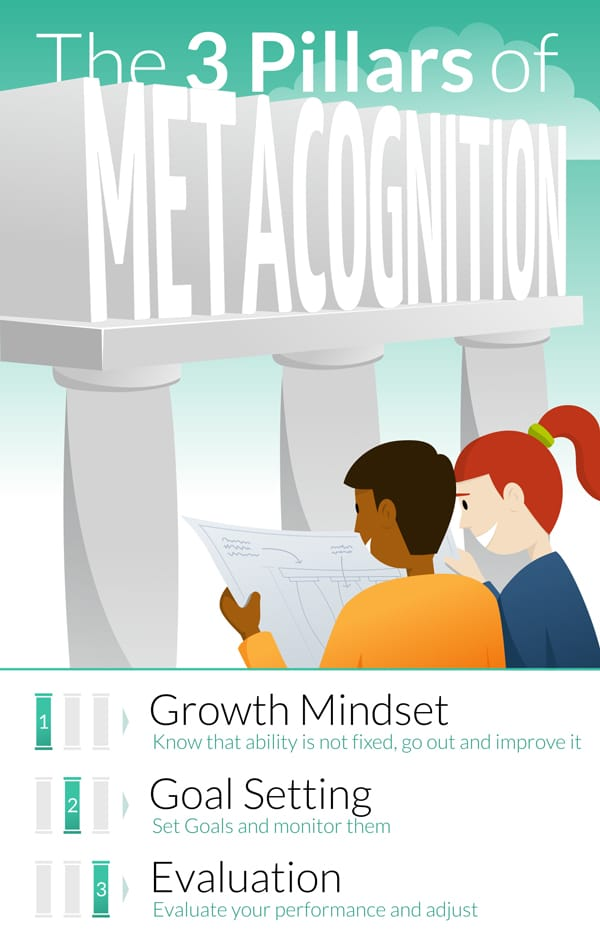 The 3 Pillars of Metacognition: Growth Mindset, Goal Setting and Evaluation infographic