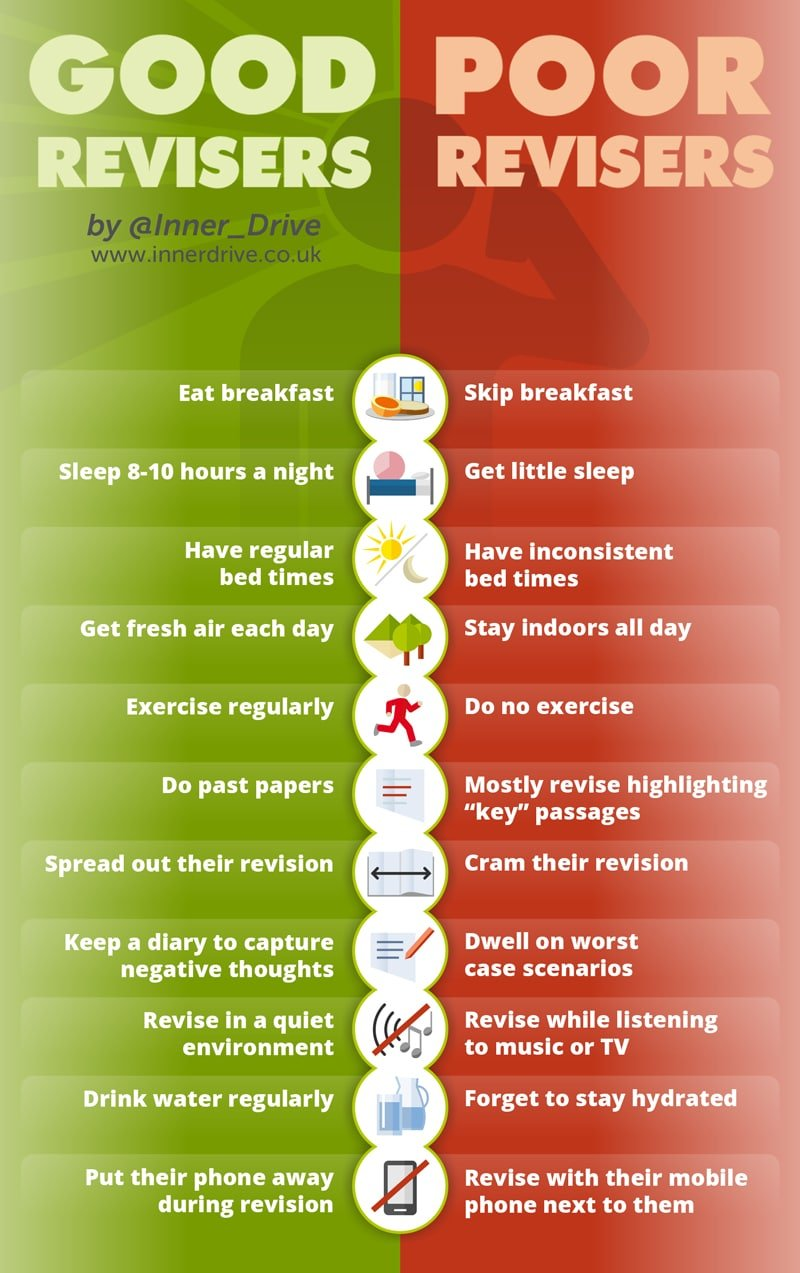 Best revision habits infographic poster