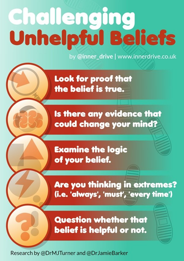 challenge unhelpful beliefs infographic poster