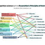 The cognitive science behind Rosenshine's Principles